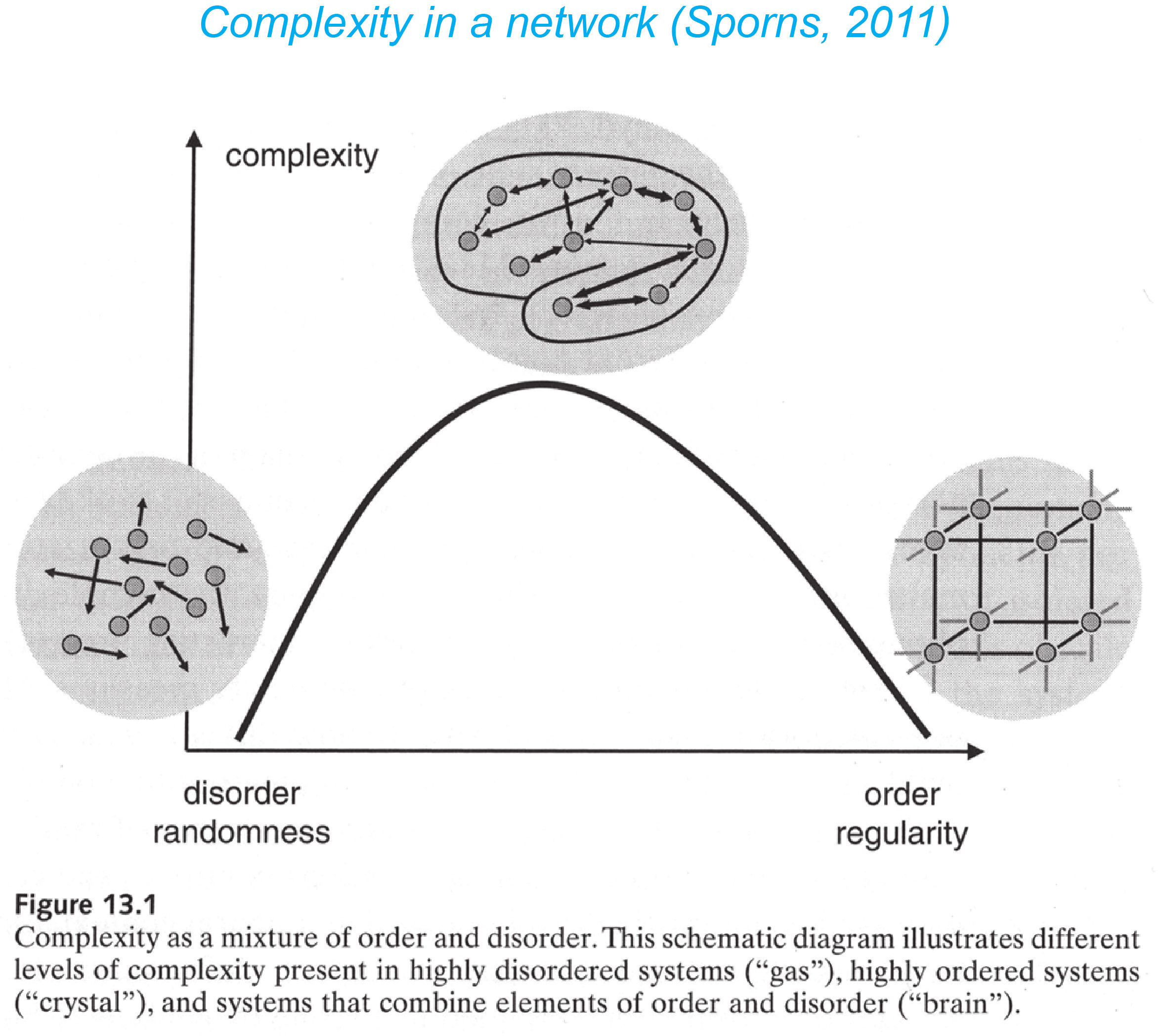 Graph complexity